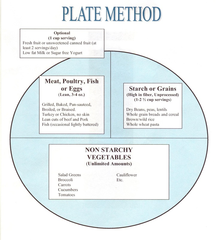 The Plate Method - Diabetes Support Group - Huntsville, TX
